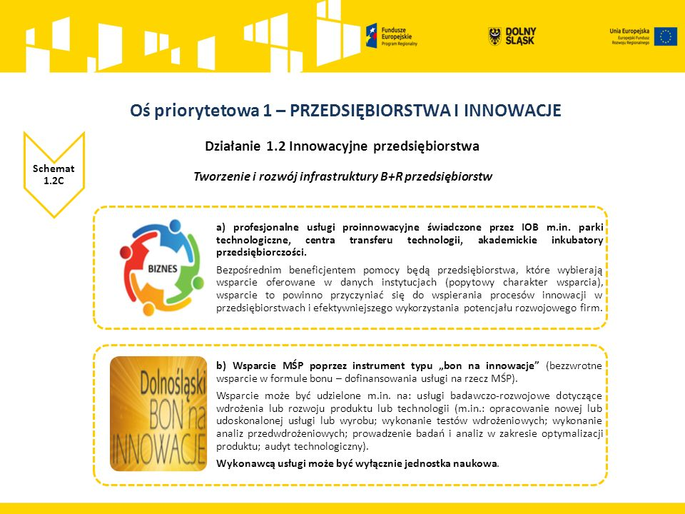 Działanie 1.2 Innowacyjne przedsiębiorstwa Schemat 1.2C Tworzenie i rozwój infrastruktury B+R przedsiębiorstw a) profesjonalne usługi proinnowacyjne świadczone przez IOB m.in.