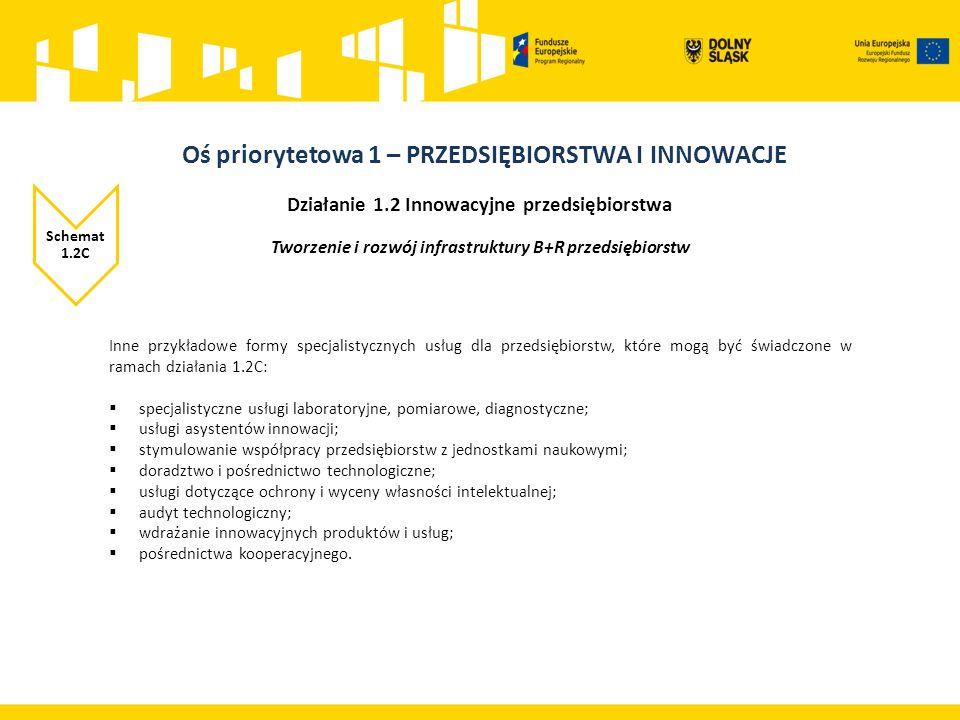 Działanie 1.2 Innowacyjne przedsiębiorstwa Schemat 1.2C Tworzenie i rozwój infrastruktury B+R przedsiębiorstw Inne przykładowe formy specjalistycznych usług dla przedsiębiorstw, które mogą być świadczone w ramach działania 1.2C:  specjalistyczne usługi laboratoryjne, pomiarowe, diagnostyczne;  usługi asystentów innowacji;  stymulowanie współpracy przedsiębiorstw z jednostkami naukowymi;  doradztwo i pośrednictwo technologiczne;  usługi dotyczące ochrony i wyceny własności intelektualnej;  audyt technologiczny;  wdrażanie innowacyjnych produktów i usług;  pośrednictwa kooperacyjnego.