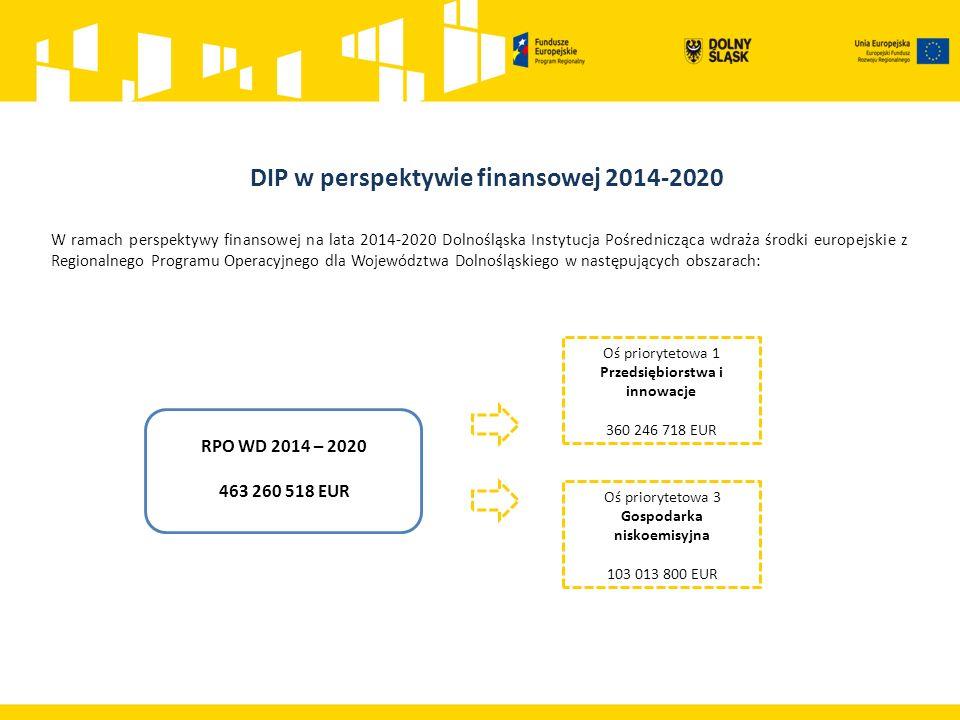 W ramach perspektywy finansowej na lata 2014-2020 Dolnośląska Instytucja Pośrednicząca wdraża środki europejskie z Regionalnego Programu Operacyjnego dla Województwa Dolnośląskiego w następujących obszarach: RPO WD 2014 – 2020 463 260 518 EUR Oś priorytetowa 1 Przedsiębiorstwa i innowacje 360 246 718 EUR Oś priorytetowa 3 Gospodarka niskoemisyjna 103 013 800 EUR