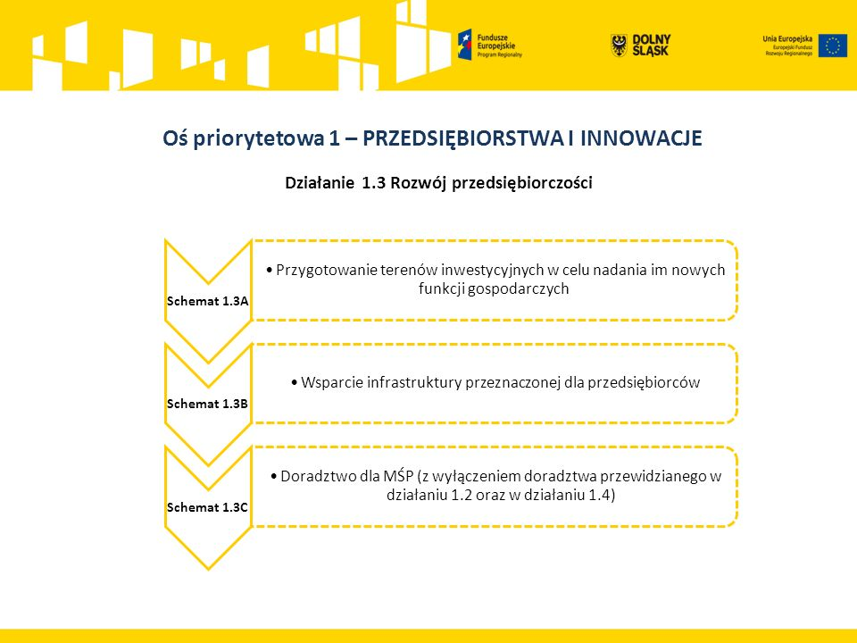 Działanie 1.3 Rozwój przedsiębiorczości Schemat 1.3A Przygotowanie terenów inwestycyjnych w celu nadania im nowych funkcji gospodarczych Schemat 1.3B Wsparcie infrastruktury przeznaczonej dla przedsiębiorców Schemat 1.3C Doradztwo dla MŚP (z wyłączeniem doradztwa przewidzianego w działaniu 1.2 oraz w działaniu 1.4)