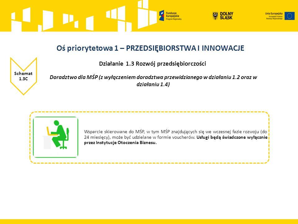 Działanie 1.3 Rozwój przedsiębiorczości Schemat 1.3C Wsparcie skierowane do MŚP, w tym MŚP znajdujących się we wczesnej fazie rozwoju (do 24 miesięcy), może być udzielane w formie voucherów.