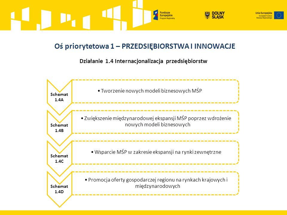Działanie 1.4 Internacjonalizacja przedsiębiorstw Schemat 1.4A Tworzenie nowych modeli biznesowych MŚP Schemat 1.4B Zwiększenie międzynarodowej ekspansji MŚP poprzez wdrożenie nowych modeli biznesowych Schemat 1.4C Wsparcie MŚP w zakresie ekspansji na rynki zewnętrzne Schemat 1.4D Promocja oferty gospodarczej regionu na rynkach krajowych i międzynarodowych