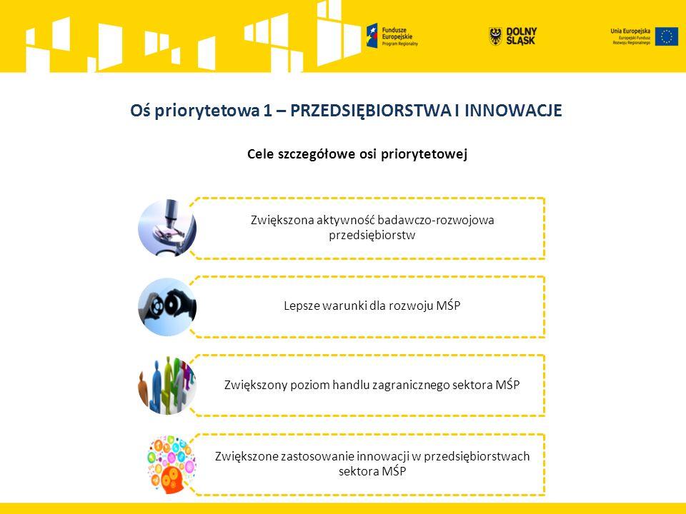 Działanie 1.2 Innowacyjne przedsiębiorstwa Główne cele: wsparcie skoncentrowane na pracach B+R w MŚP finansowanie zaplecza badawczo – rozwojowego służącego działalności innowacyjnej finansowanie usług proinnowacyjnych świadczonych przez IOB 130,7 mln EUR Działanie 1.4 Internacjonalizacja przedsiębiorstw Główne cele: zwiększenie międzynarodowej ekspansji MŚP oraz wzmacnianie ich partnerstw biznesowych dostosowanie produktów, usług do wymogów zagranicznych rynków rozwój strategii działań międzynarodowych 19,16 mln EUR Działanie 1.3 Rozwój przedsiębiorczości Główne cele: rozwój istniejącej lub stworzenie nowej infrastruktury na rzecz rozwoju gospodarczego przygotowanie terenów inwestycyjnych, stref aktywności do potrzeb potencjalnych inwestorów rozpowszechnienie nowych modeli biznesowych 52,65 mln EUR Działanie 1.5 Rozwój produktów i usług MŚP Główne cele: wdrożenie innowacji produktowych, procesowych, marketingowych i organizacyjnych w MŚP rozwój/rozbudowa MŚP, w szczególności inwestycje w nowoczesne maszyny/urządzenia oraz sprzęt produkcyjny, w celu wprowadzenia na rynek nowych/ulepszonych produktów/usług 157,73 mln EUR Oś priorytetowa 1 Przedsiębiorstwa i innowacje 360,24 mln EUR