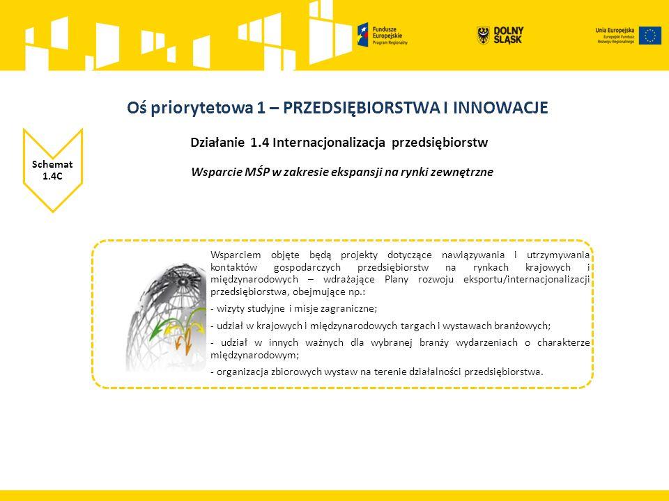 Działanie 1.4 Internacjonalizacja przedsiębiorstw Schemat 1.4C Wsparcie MŚP w zakresie ekspansji na rynki zewnętrzne Wsparciem objęte będą projekty dotyczące nawiązywania i utrzymywania kontaktów gospodarczych przedsiębiorstw na rynkach krajowych i międzynarodowych – wdrażające Plany rozwoju eksportu/internacjonalizacji przedsiębiorstwa, obejmujące np.: - wizyty studyjne i misje zagraniczne; - udział w krajowych i międzynarodowych targach i wystawach branżowych; - udział w innych ważnych dla wybranej branży wydarzeniach o charakterze międzynarodowym; - organizacja zbiorowych wystaw na terenie działalności przedsiębiorstwa.