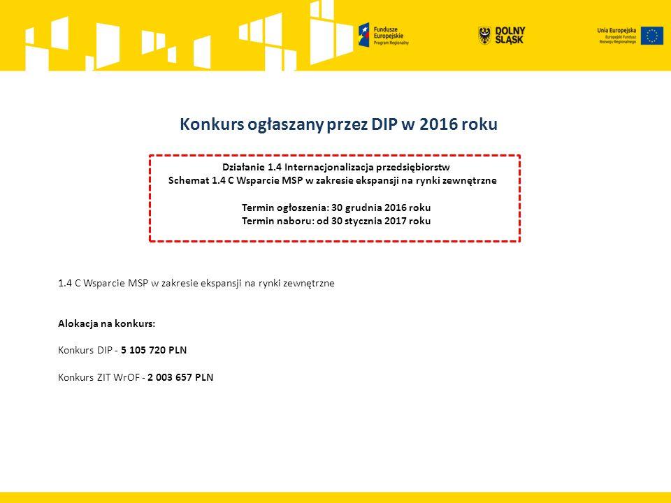 Działanie 1.4 Internacjonalizacja przedsiębiorstw Schemat 1.4 C Wsparcie MSP w zakresie ekspansji na rynki zewnętrzne Termin ogłoszenia: 30 grudnia 2016 roku Termin naboru: od 30 stycznia 2017 roku 1.4 C Wsparcie MSP w zakresie ekspansji na rynki zewnętrzne Alokacja na konkurs: Konkurs DIP - 5 105 720 PLN Konkurs ZIT WrOF - 2 003 657 PLN Konkurs ogłaszany przez DIP w 2016 roku