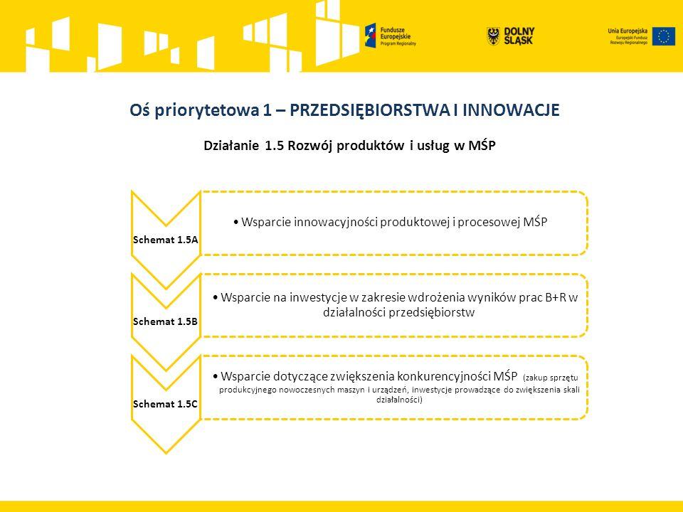 Działanie 1.5 Rozwój produktów i usług w MŚP Schemat 1.5A Wsparcie innowacyjności produktowej i procesowej MŚP Schemat 1.5B Wsparcie na inwestycje w zakresie wdrożenia wyników prac B+R w działalności przedsiębiorstw Schemat 1.5C Wsparcie dotyczące zwiększenia konkurencyjności MŚP (zakup sprzętu produkcyjnego nowoczesnych maszyn i urządzeń, inwestycje prowadzące do zwiększenia skali działalności)