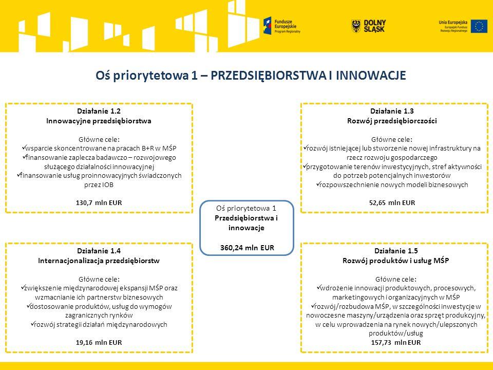 Działanie 1.2 Innowacyjne przedsiębiorstwa Schemat 1.2A Wsparcie dla przedsiębiorstw chcących rozpocząć lub rozwinąć działalność B+R Schemat 1.2B Tworzenie i rozwój infrastruktury B+R przedsiębiorstw Schemat 1.2C Usługi dla przedsiębiorstw – bon na innowacje oraz usługi proinnowacyjne świadczone przez IOB Schemat 1.2D Rozwój i profesjonalizacja oferty wsparcia proinnowacyjnego otoczenia biznesu.