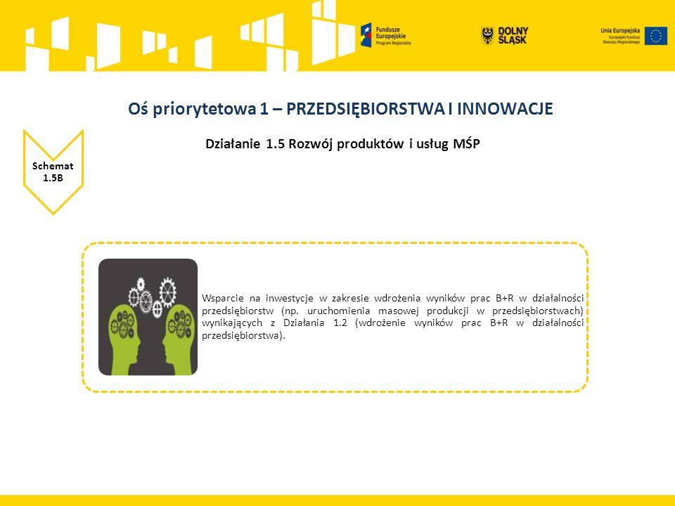 Działanie 1.5 Rozwój produktów i usług MŚP Schemat 1.5B Wsparcie na inwestycje w zakresie wdrożenia wyników prac B+R w działalności przedsiębiorstw (np.