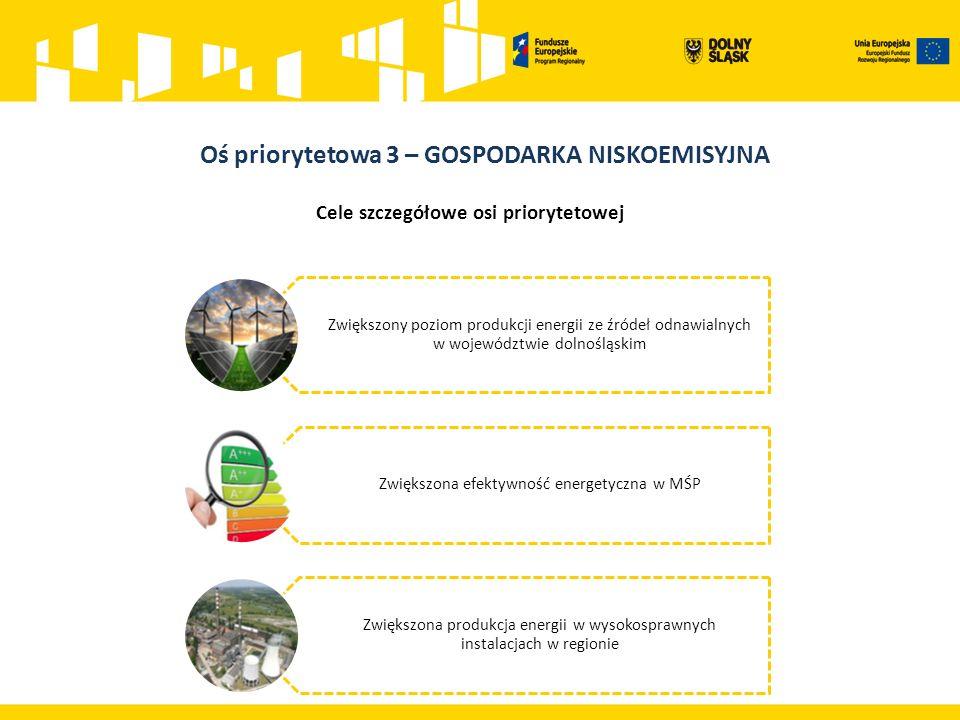 Cele szczegółowe osi priorytetowej Zwiększony poziom produkcji energii ze źródeł odnawialnych w województwie dolnośląskim Zwiększona efektywność energetyczna w MŚP Zwiększona produkcja energii w wysokosprawnych instalacjach w regionie