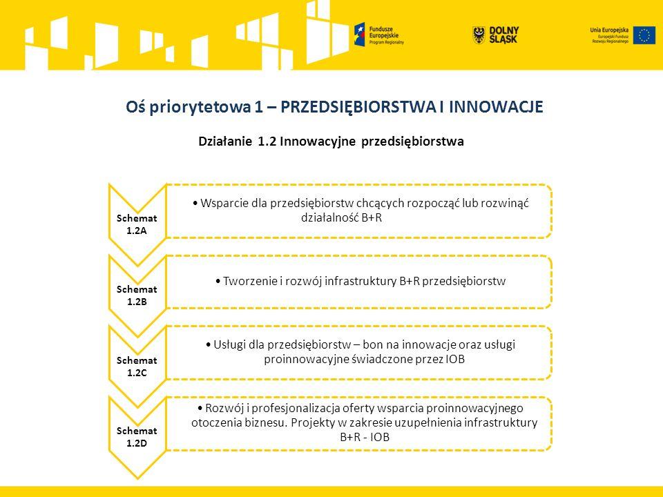 Działanie 1.2 Innowacyjne przedsiębiorstwa Schemat 1.2A Wsparcie dla przedsiębiorstw chcących rozpocząć lub rozwinąć działalność B+R a) inwestycje przedsiębiorstw w obszarze badań naukowych i eksperymentalnych prac rozwojowych.