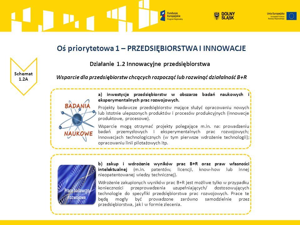 Działanie 1.2 Innowacyjne przedsiębiorstwa Schemat 1.2A Wsparcie dla przedsiębiorstw chcących rozpocząć lub rozwinąć działalność B+R Przedsiębiorca Badania przemysłowePrace rozwojowe (eksperymentalne) Maksymalne dofinansowanie Maksymalne dofinansowanie po uwzględnieniu zwiększenia Maksymalne dofinansowanie Maksymalne dofinansowanie po uwzględnieniu zwiększenia Mikro70%80%45%60% Mały70%80%45%60% Średni60%75%35%50% Duży50%65%25%40% Maksymalny dopuszczalny poziom dofinansowania