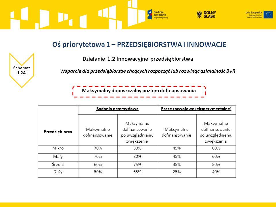 Przykładowy katalog kosztów kwalifikowalnych 9.Zakup budynków i gruntów (do 10% wartości całkowitych wydatków kwalifikowalnych) 10.Budowa/przebudowa/rozbudowa/modernizacja nieruchomości zabudowanej nie przekraczająca 25% całkowitych kosztów kwalifikowanych projektu (z wyłączeniem działalności związanej z wynajmem) 11.Koszty informacyjno – promocyjne projektu (do 2 % całkowitych kosztów kwalifikowalnych projektu) Obejmujące zarówno obowiązki informacyjne beneficjenta jak i możliwość podjęcia dodatkowych działań informacyjno-promocyjnych.