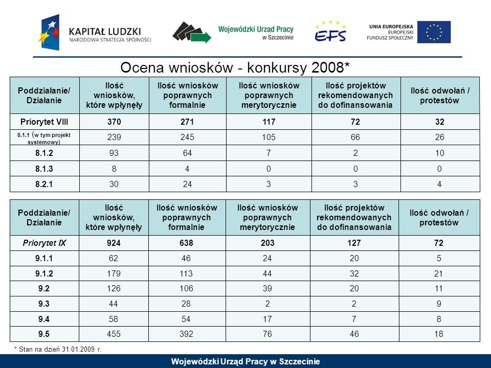 Wojewódzki Urząd Pracy w Szczecinie Ilość odwołań / protestów Ilość projektów rekomendowanych do dofinansowania Ilość wniosków poprawnych merytorycznie Ilość wniosków poprawnych formalnie Ilość wniosków, które wpłynęły Poddziałanie/ Działanie 3 0 2 66 72 00488.1.3 4324308.2.1 1076464938.1.2 26105245239 8.1.1 ( w tym projekt systemowy) 32117271370Priorytet VIII Ilość odwołań / protestów Ilość projektów rekomendowanych do dofinansowania Ilość wniosków poprawnych merytorycznie Ilość wniosków poprawnych formalnie Ilość wniosków, które wpłynęły Poddziałanie/ Działanie 46 7 2 2020 3232 20 127 18763924559.5 8175454589.4 9228449.3 11391061269.2 2141131799.1.2 524244646629.1.1 72203638924Priorytet IX * Stan na dzień 31.01.2009 r.