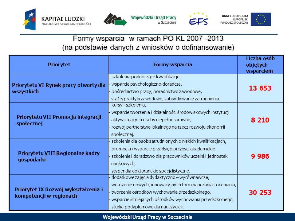 Wojewódzki Urząd Pracy w Szczecinie Formy wsparcia w ramach PO KL 2007 -2013 (na podstawie danych z wniosków o dofinansowanie) PriorytetFormy wsparcia