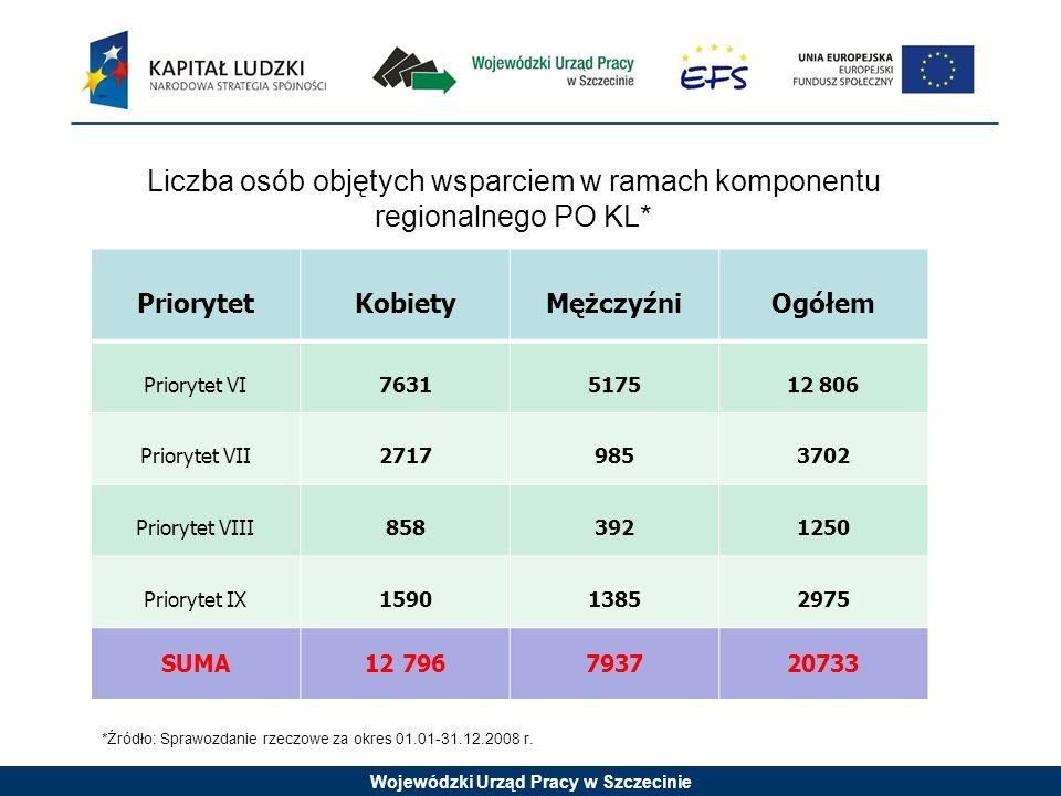 Wojewódzki Urząd Pracy w Szczecinie Liczba osób objętych wsparciem w ramach komponentu regionalnego PO KL* PriorytetKobietyMężczyźniOgółem Priorytet V