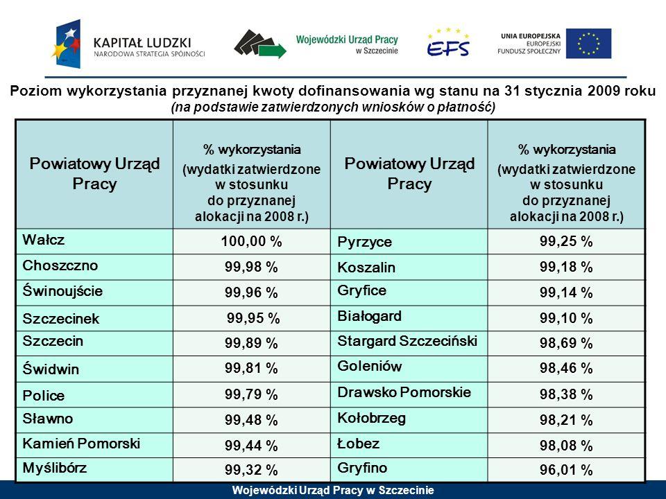 Wojewódzki Urząd Pracy w Szczecinie Powiatowy Urząd Pracy % wykorzystania (wydatki zatwierdzone w stosunku do przyznanej alokacji na 2008 r.) Powiatowy Urząd Pracy % wykorzystania (wydatki zatwierdzone w stosunku do przyznanej alokacji na 2008 r.) Wałcz 100,00 % Pyrzyce 99,25 % Choszczno 99,98 % Koszalin 99,18 % Świnoujście 99,96 % Gryfice 99,14 % Szczecinek 99,95 % 99,95 % Białogard 99,10 % Szczecin 99,89 % Stargard Szczeciński 98,69 % Świdwin 99,81 % Golenió w 98,46 % Police 99,79 % Drawsko Pomorskie 98,38 % Sławno 99,48 % Kołobrzeg 98,21 % Kamień Pomorski 99,44 % Łobez 98,08 % Myślibórz 99,32 % Gryfino 96,01 % Poziom wykorzystania przyznanej kwoty dofinansowania wg stanu na 31 stycznia 2009 roku (na podstawie zatwierdzonych wniosków o płatność)