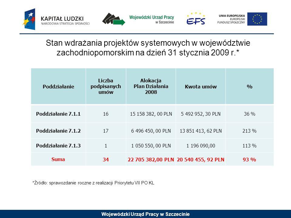 Wojewódzki Urząd Pracy w Szczecinie Stan wdrażania projektów systemowych w województwie zachodniopomorskim na dzień 31 stycznia 2009 r.* Poddziałanie Liczba podpisanych umów Alokacja Plan Działania 2008 Kwota umów% Poddziałanie 7.1.11615 158 382, 00 PLN5 492 952, 30 PLN36 % Poddziałanie 7.1.2176 496 450, 00 PLN13 851 413, 62 PLN213 % Poddziałanie 7.1.311 050 550, 00 PLN1 196 090,00113 % Suma 3422 705 382,00 PLN20 540 455, 92 PLN93 % *Źródło: sprawozdanie roczne z realizacji Priorytetu VII PO KL