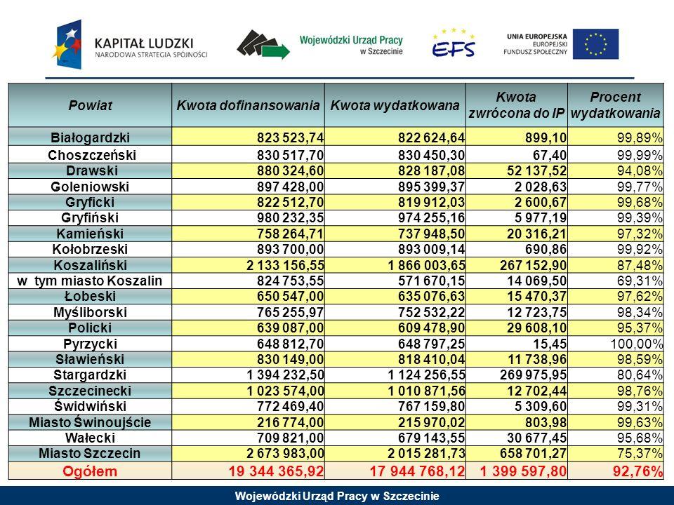 Wojewódzki Urząd Pracy w Szczecinie PowiatKwota dofinansowaniaKwota wydatkowana Kwota zwrócona do IP Procent wydatkowania Białogardzki823 523,74822 62