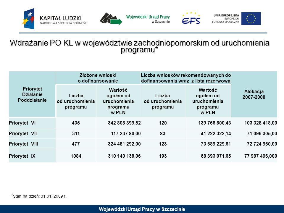 Wojewódzki Urząd Pracy w Szczecinie Wdrażanie PO KL w województwie zachodniopomorskim od uruchomienia programu* 77 987 496,00068 393 071,65193310 140