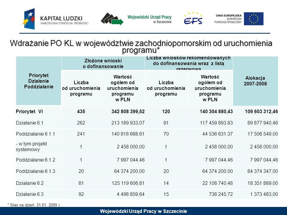 Wojewódzki Urząd Pracy w Szczecinie Wdrażanie PO KL w województwie zachodniopomorskim od uruchomienia programu* 7 997 044,46 1 1Poddziałanie 6.1.2 2 4