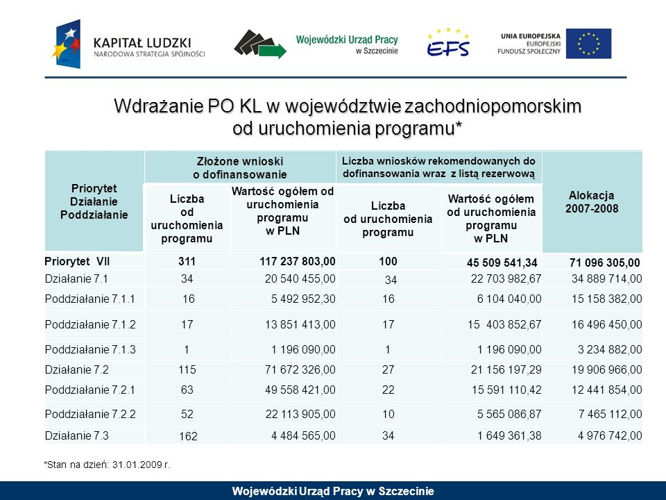Wojewódzki Urząd Pracy w Szczecinie Wdrażanie PO KL w województwie zachodniopomorskim Wdrażanie PO KL w województwie zachodniopomorskim od uruchomienia programu* od uruchomienia programu* 7 465 112,005 565 086,871022 113 905,0052Poddziałanie 7.2.2 4 976 742,001 649 361,38344 484 565,00 162 Działanie 7.3 Priorytet Działanie Poddziałanie Złożone wnioski o dofinansowanie Liczba wniosków rekomendowanych do dofinansowania wraz z listą rezerwową Alokacja 2007-2008 Liczba od uruchomienia programu Wartość ogółem od uruchomienia programu w PLN Liczba od uruchomienia programu Wartość ogółem od uruchomienia programu w PLN Priorytet VII311117 237 803,00100 45 509 541,3471 096 305,00 Działanie 7.13420 540 455,00 34 22 703 982,6734 889 714,00 Poddziałanie 7.1.1165 492 952,30166 104 040,0015 158 382,00 Poddziałanie 7.1.21713 851 413,001715 403 852,6716 496 450,00 Poddziałanie 7.1.311 196 090,001 3 234 882,00 Działanie 7.211571 672 326,00272721 156 197,2919 906 966,00 Poddziałanie 7.2.16349 558 421,002215 591 110,4212 441 854,00 *Stan na dzień: 31.01.2009 r.