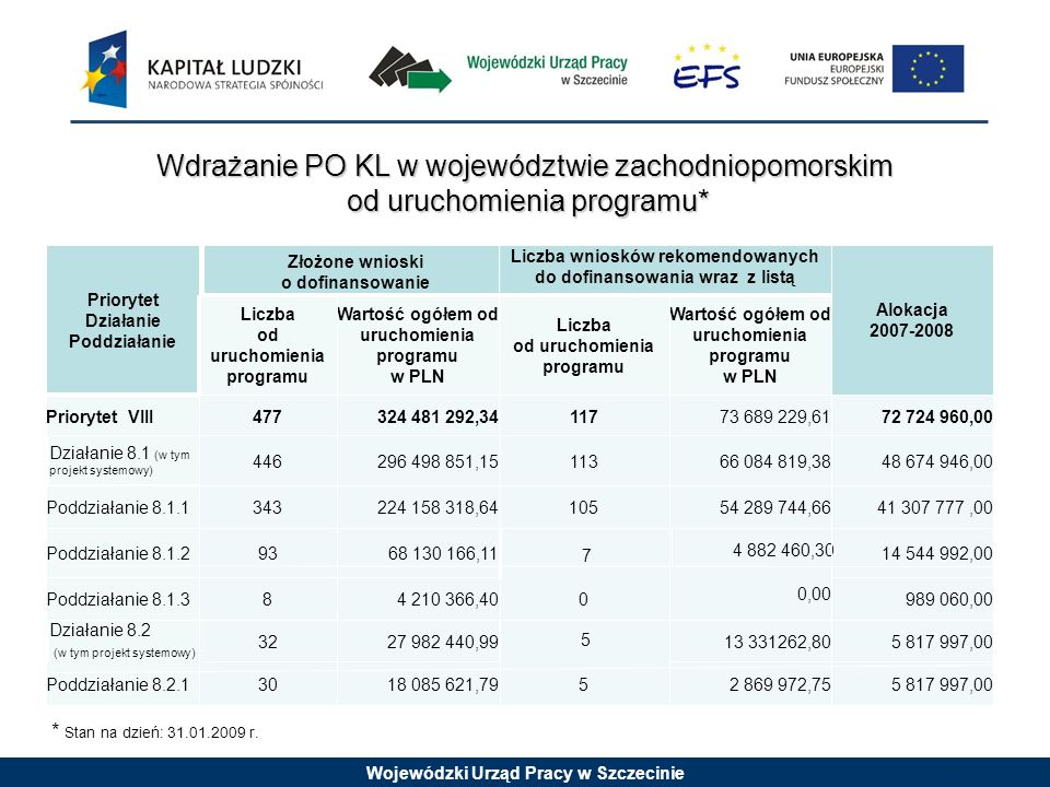 Wojewódzki Urząd Pracy w Szczecinie Wdrażanie PO KL w województwie zachodniopomorskim od uruchomienia programu* od uruchomienia programu* * Stan na dz
