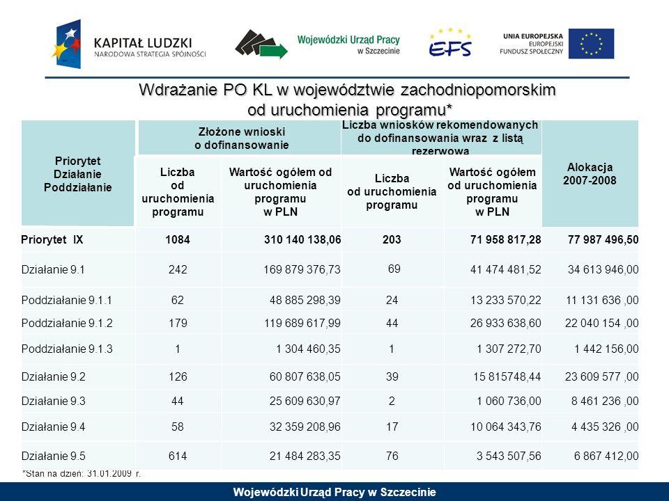 Wojewódzki Urząd Pracy w Szczecinie Ilość odwołań / protestów Ilość projektów rekomendowanych do dofinansowania Ilość wniosków poprawnych merytorycznie Ilość wniosków poprawnych formalnie Ilość wniosków, które wpłynęły Poddziałanie/ Działanie 22 5 14 74 16341361627.3 41042527.2.2 22243637.2.1 22100254277Priorytet VII * stan na dzień 31.01.2009 r.