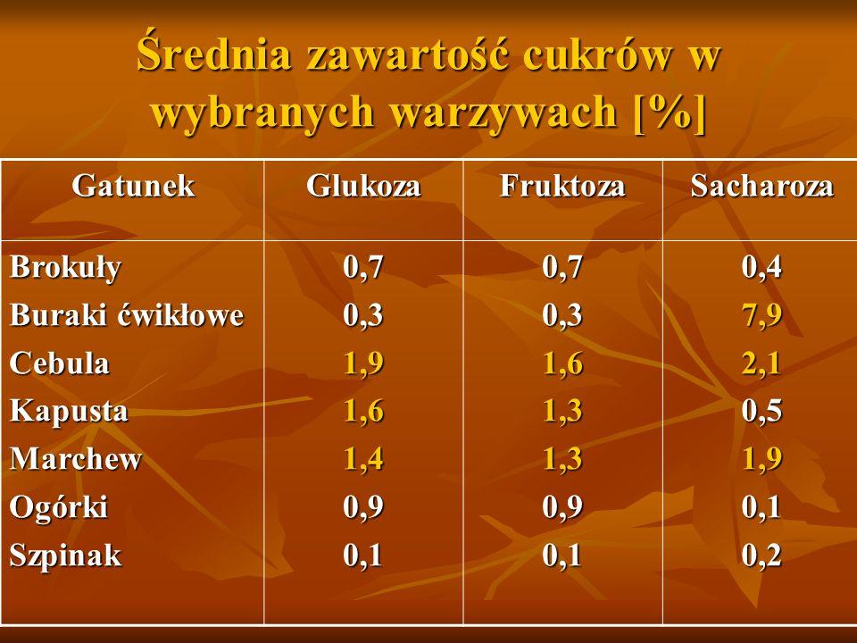 Średnia zawartość cukrów w wybranych warzywach [%] GatunekGlukozaFruktozaSacharoza Brokuły Buraki ćwikłowe CebulaKapustaMarchewOgórkiSzpinak0,70,31,91