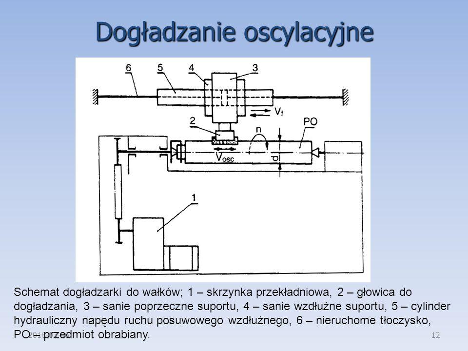 2016-03-0612 Dogładzanie oscylacyjne Schemat dogładzarki do wałków; 1 – skrzynka przekładniowa, 2 – głowica do dogładzania, 3 – sanie poprzeczne supor