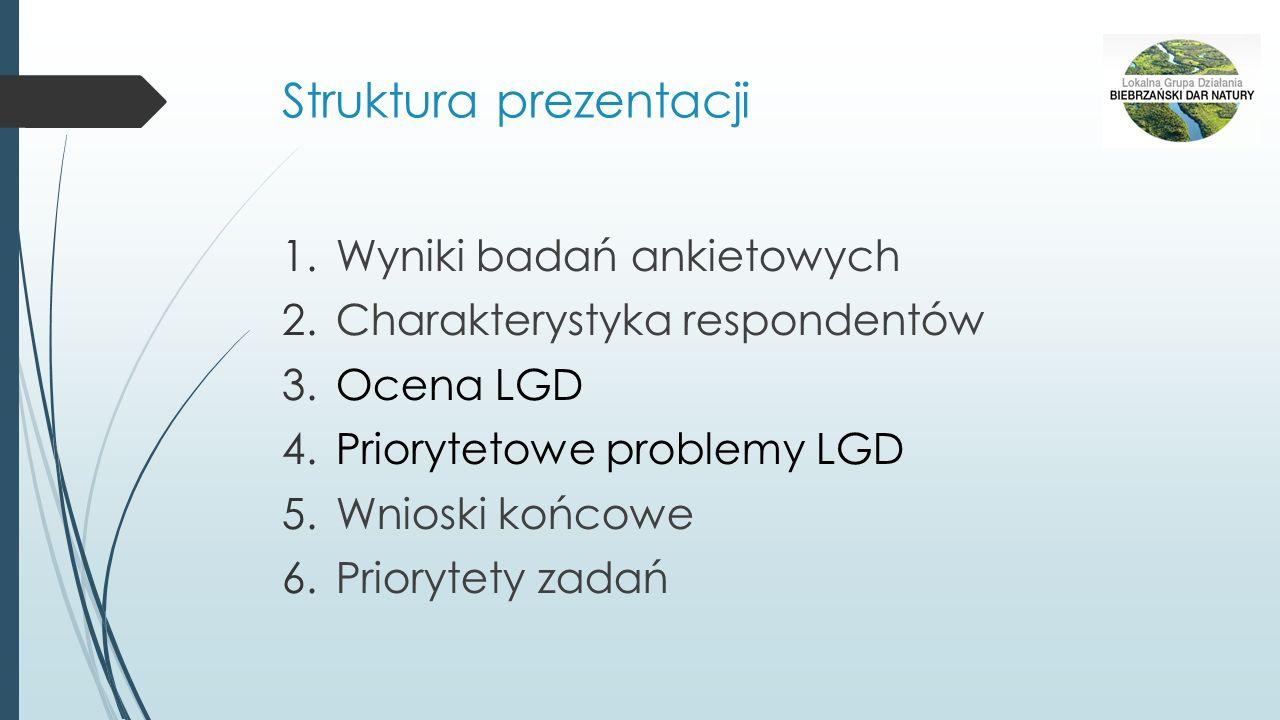 Struktura prezentacji 1.Wyniki badań ankietowych 2.Charakterystyka respondentów 3.Ocena LGD 4.Priorytetowe problemy LGD 5.Wnioski końcowe 6.Priorytety
