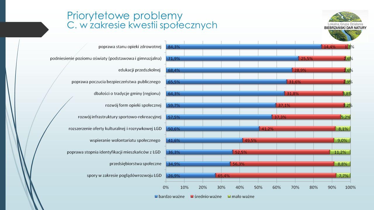 Priorytetowe problemy C. w zakresie kwestii społecznych
