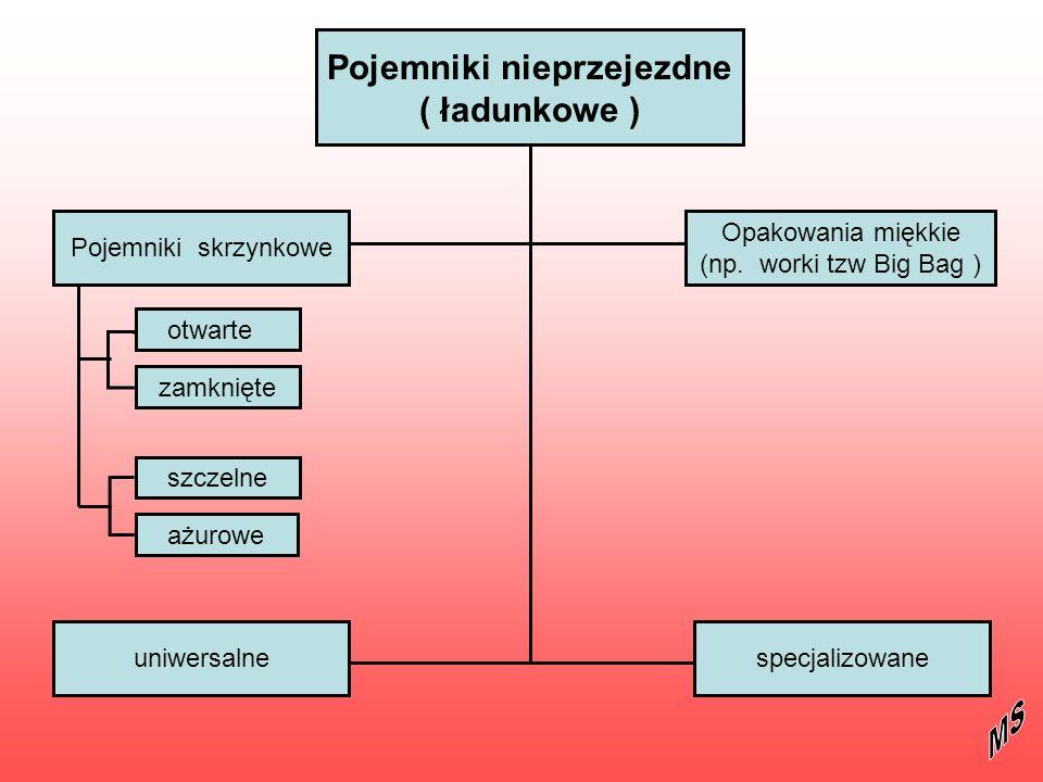 literatura Systemy logistyczne – M.