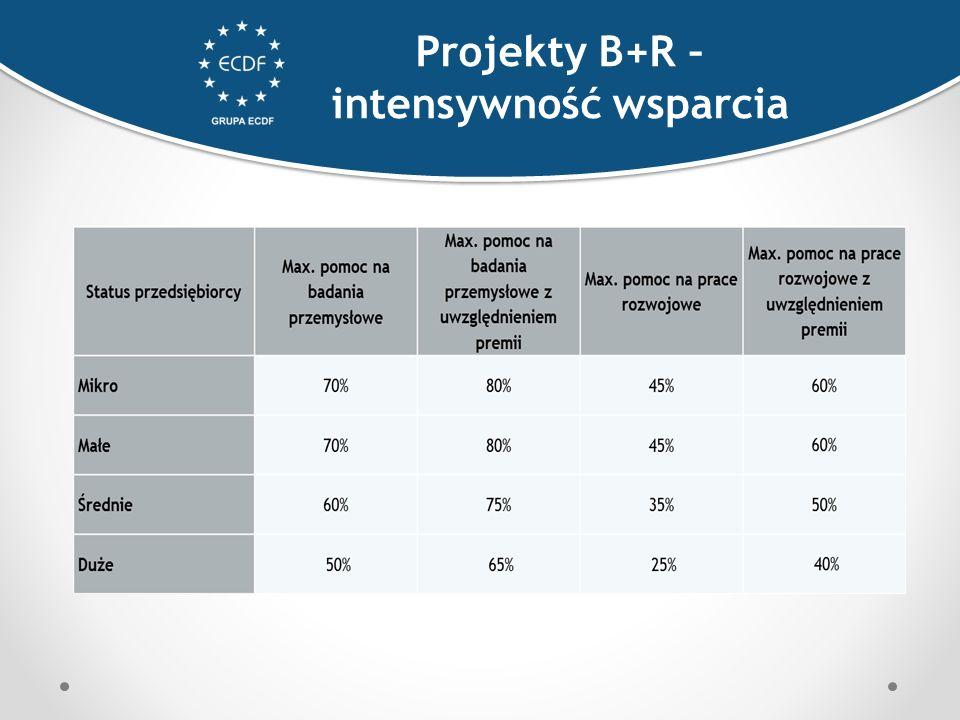 Projekty B+R – intensywność wsparcia