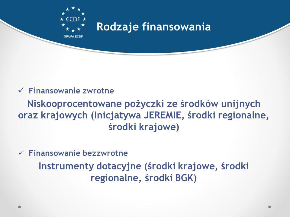 Finansowanie zwrotne Niskooprocentowane pożyczki ze środków unijnych oraz krajowych (Inicjatywa JEREMIE, środki regionalne, środki krajowe) Finansowanie bezzwrotne Instrumenty dotacyjne (środki krajowe, środki regionalne, środki BGK) Rodzaje finansowania
