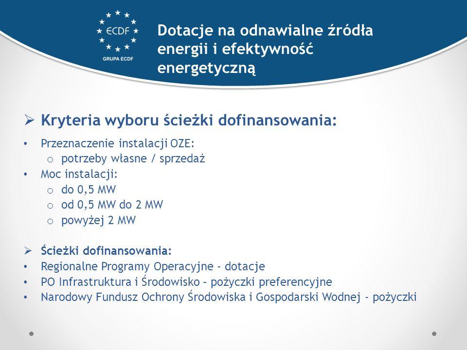  Kryteria wyboru ścieżki dofinansowania: Przeznaczenie instalacji OZE: o potrzeby własne / sprzedaż Moc instalacji: o do 0,5 MW o od 0,5 MW do 2 MW o powyżej 2 MW  Ścieżki dofinansowania: Regionalne Programy Operacyjne - dotacje PO Infrastruktura i Środowisko – pożyczki preferencyjne Narodowy Fundusz Ochrony Środowiska i Gospodarski Wodnej - pożyczki Dotacje na odnawialne źródła energii i efektywność energetyczną