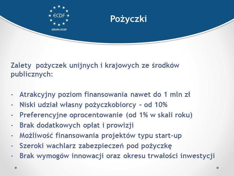 Zalety pożyczek unijnych i krajowych ze środków publicznych: -Atrakcyjny poziom finansowania nawet do 1 mln zł -Niski udział własny pożyczkobiorcy – od 10% -Preferencyjne oprocentowanie (od 1% w skali roku) -Brak dodatkowych opłat i prowizji -Możliwość finansowania projektów typu start-up -Szeroki wachlarz zabezpieczeń pod pożyczkę -Brak wymogów innowacji oraz okresu trwałości inwestycji Pożyczki