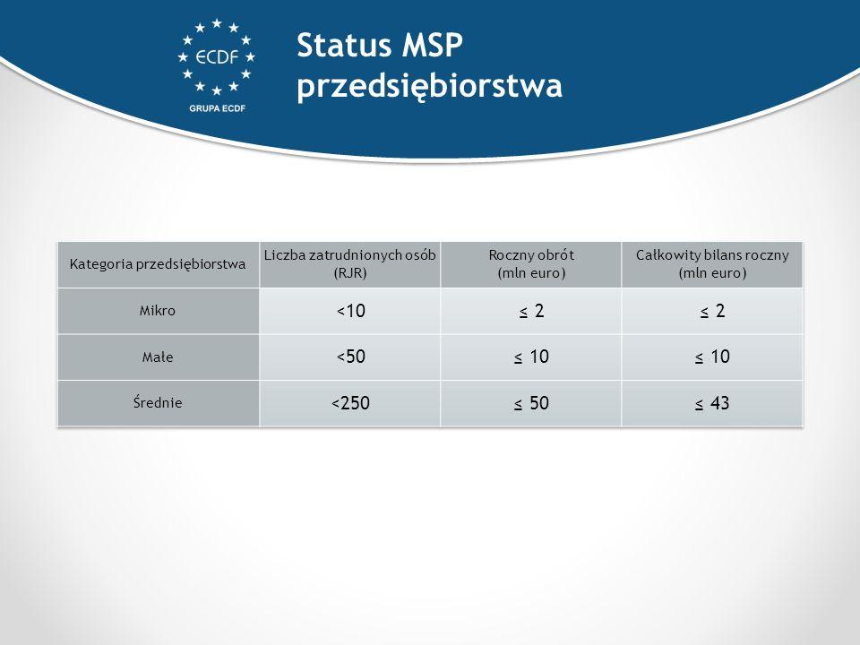 Status MSP przedsiębiorstwa