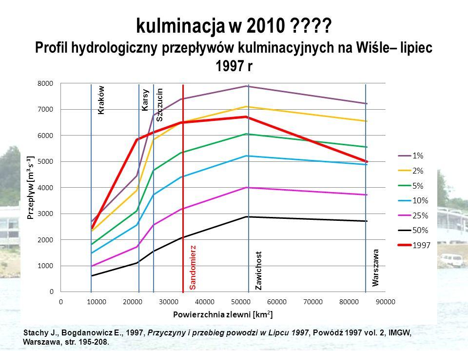 kulminacja w 2010 ???? Profil hydrologiczny przepływów kulminacyjnych na Wiśle– lipiec 1997 r Kraków Karsy Szczucin Sandomierz Zawichost Warszawa Stac