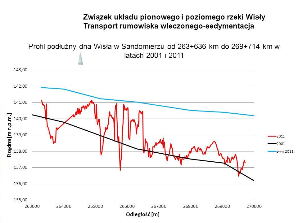 Profil podłużny dna Wisła w Sandomierzu od 263+636 km do 269+714 km w latach 2001 i 2011 Związek układu pionowego i poziomego rzeki Wisły Transport ru