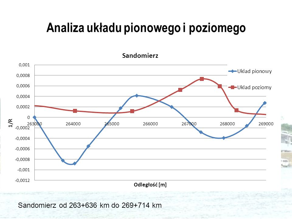 Analiza układu pionowego i poziomego Sandomierz od 263+636 km do 269+714 km