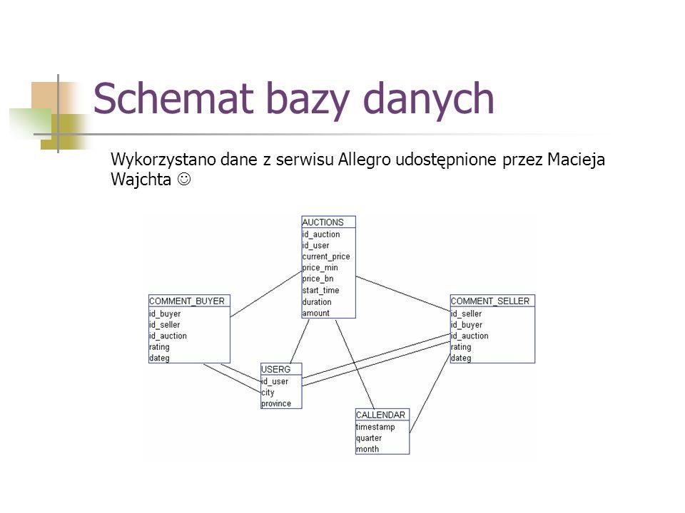Schemat bazy danych Wykorzystano dane z serwisu Allegro udostępnione przez Macieja Wajchta