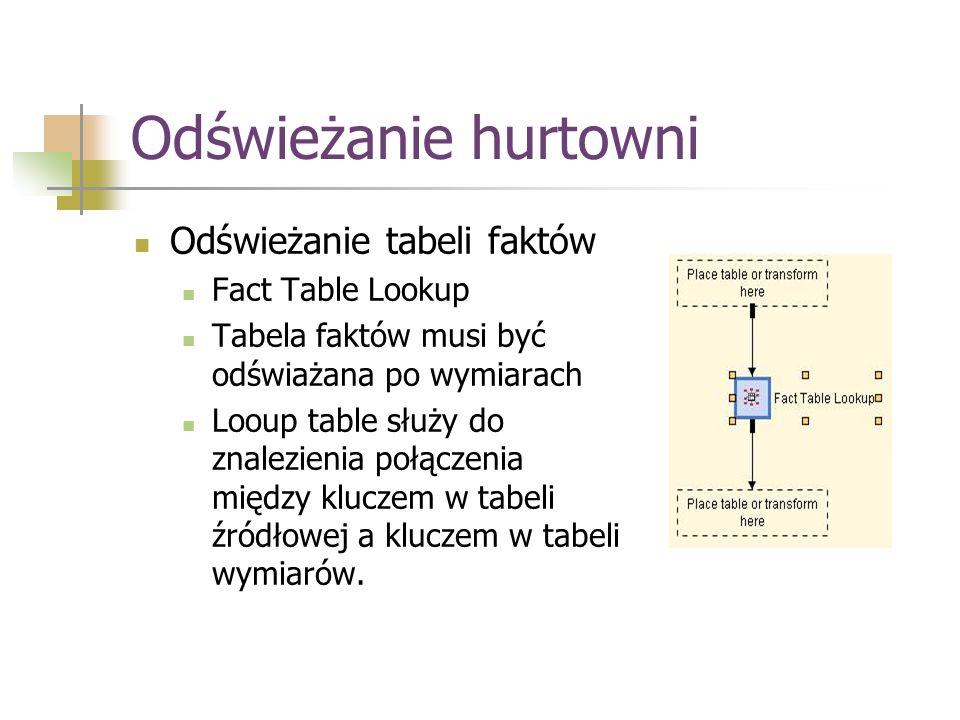 Odświeżanie hurtowni Odświeżanie tabeli faktów Fact Table Lookup Tabela faktów musi być odświażana po wymiarach Looup table służy do znalezienia połąc