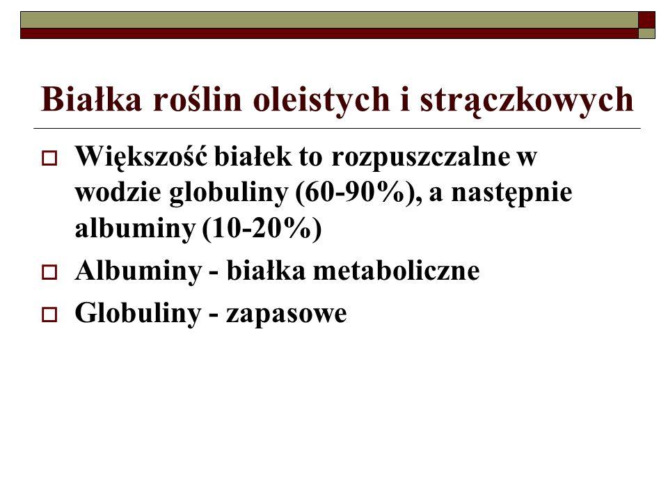 Białka roślin oleistych i strączkowych  Większość białek to rozpuszczalne w wodzie globuliny (60-90%), a następnie albuminy (10-20%)  Albuminy - bia