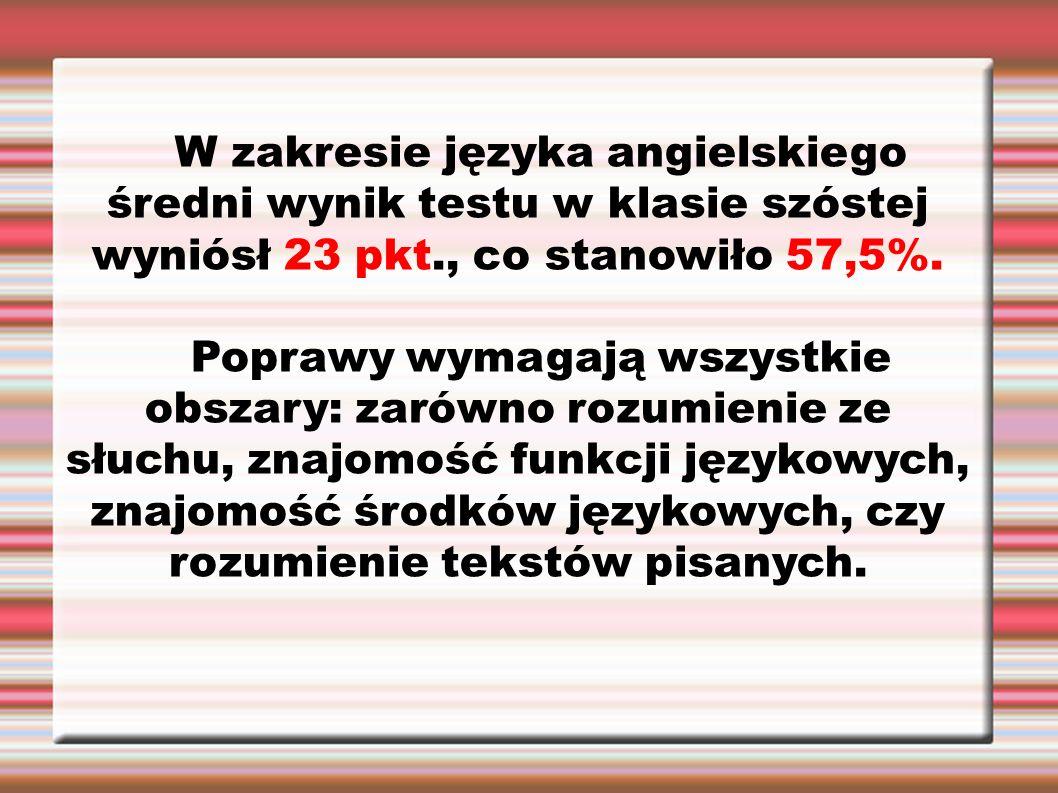 W zakresie języka angielskiego średni wynik testu w klasie szóstej wyniósł 23 pkt., co stanowiło 57,5%. Poprawy wymagają wszystkie obszary: zarówno ro