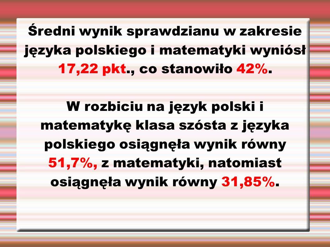 Średni wynik sprawdzianu w zakresie języka polskiego i matematyki wyniósł 17,22 pkt., co stanowiło 42%. W rozbiciu na język polski i matematykę klasa