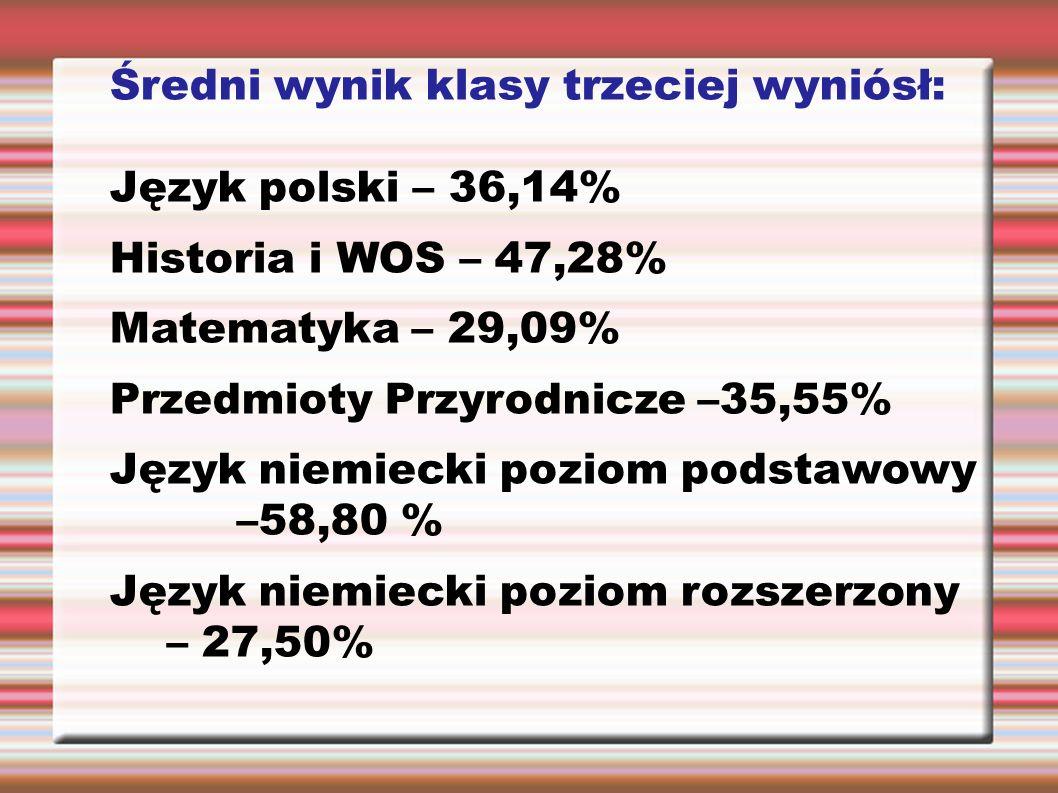 Średni wynik klasy trzeciej wyniósł: Język polski – 36,14% Historia i WOS – 47,28% Matematyka – 29,09% Przedmioty Przyrodnicze –35,55% Język niemiecki poziom podstawowy –58,80 % Język niemiecki poziom rozszerzony – 27,50%