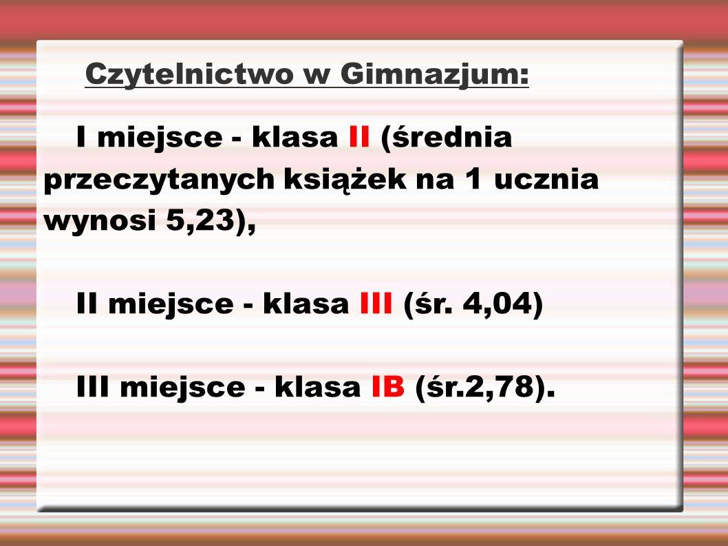 Czytelnictwo w Gimnazjum: I miejsce - klasa II (średnia przeczytanych książek na 1 ucznia wynosi 5,23), II miejsce - klasa III (śr. 4,04) III miejsce