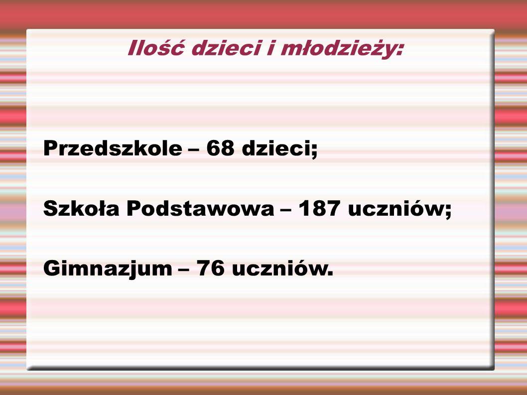 Ilość dzieci i młodzieży: Przedszkole – 68 dzieci; Szkoła Podstawowa – 187 uczniów; Gimnazjum – 76 uczniów.