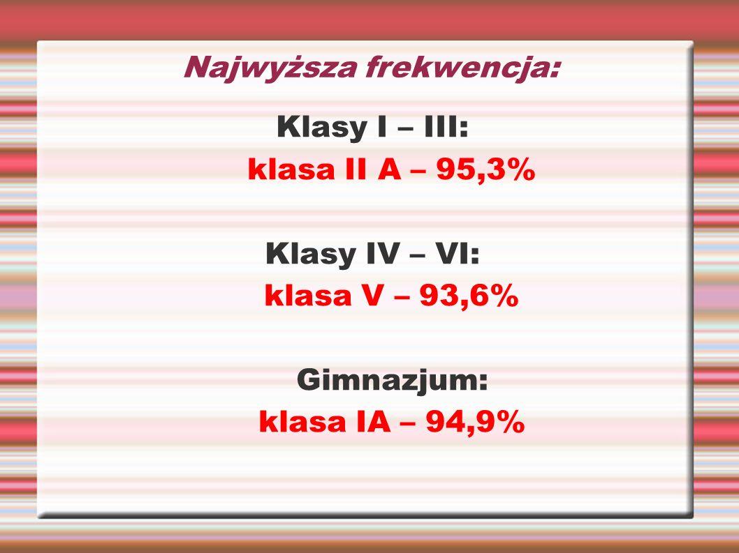 Najwyższa frekwencja: Klasy I – III: klasa II A – 95,3% Klasy IV – VI: klasa V – 93,6% Gimnazjum: klasa IA – 94,9%