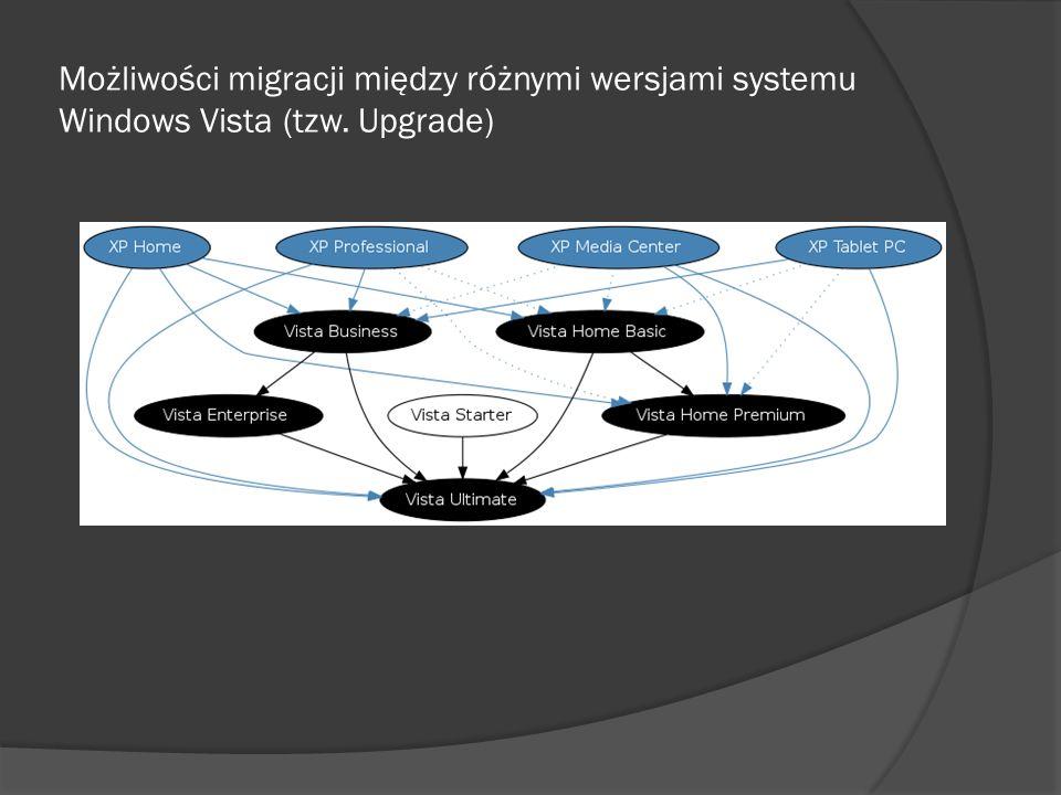 Możliwości migracji między różnymi wersjami systemu Windows Vista (tzw. Upgrade)